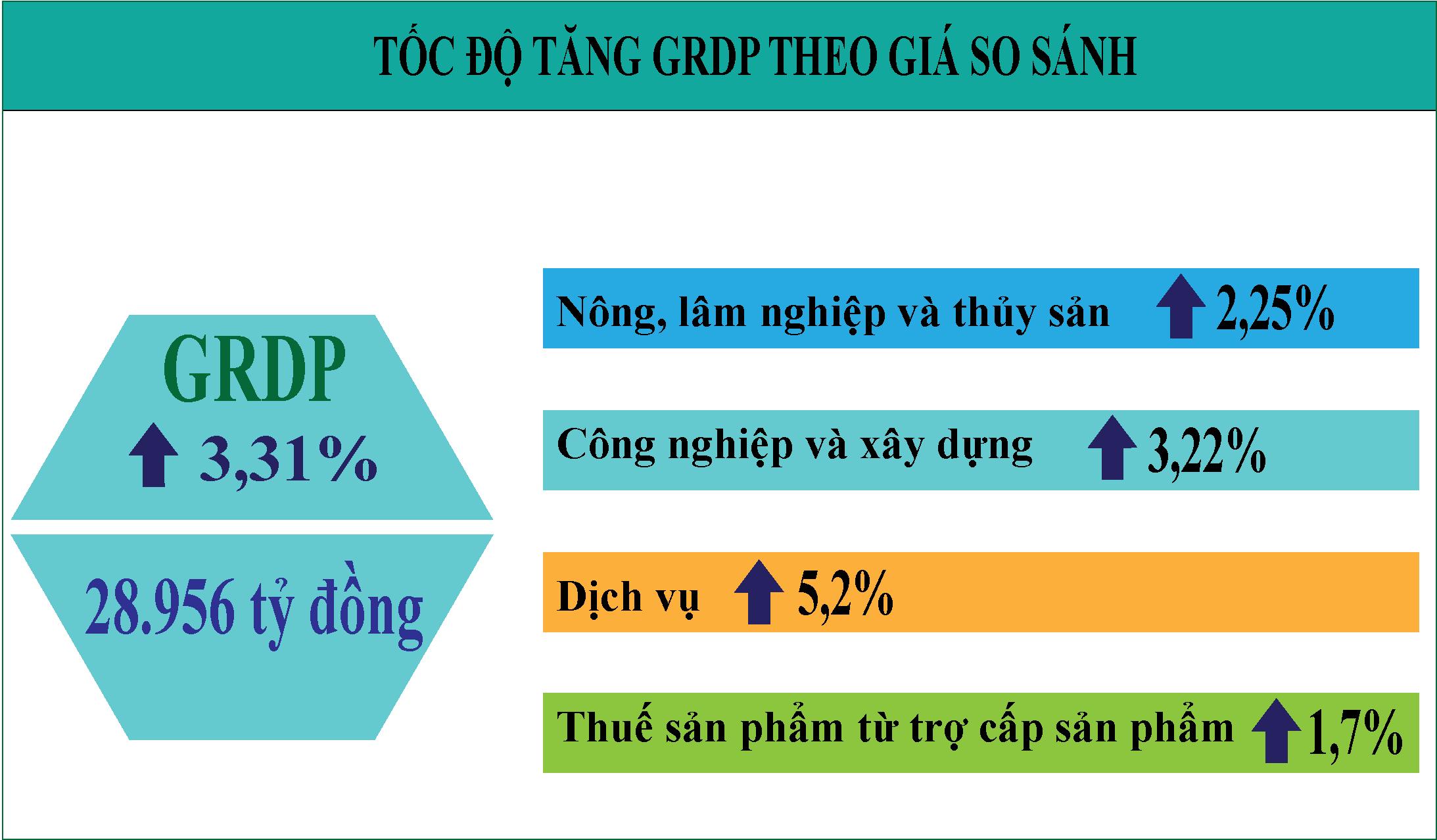 Tổng sản phầm trên địa bàn tỉnh Tiền Giang 6 tháng đầu năm 2021 tăng 3,31% so cùng kỳ