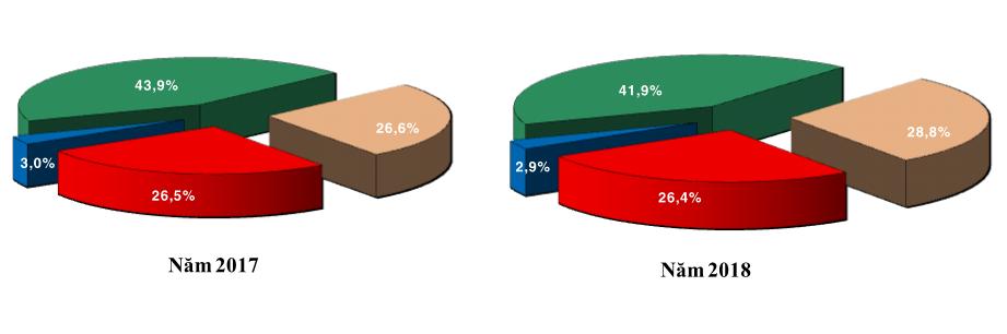 Tăng trưởng kinh tế Tiền Giang 6 tháng đầu năm 2018 đạt 7,2 %