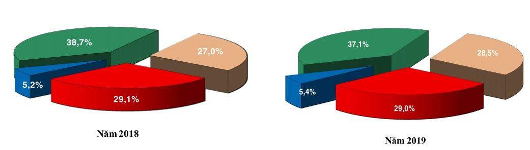 Tăng trưởng kinh tế Tiền Giang 9 tháng đầu năm 2019 đạt 7,14%