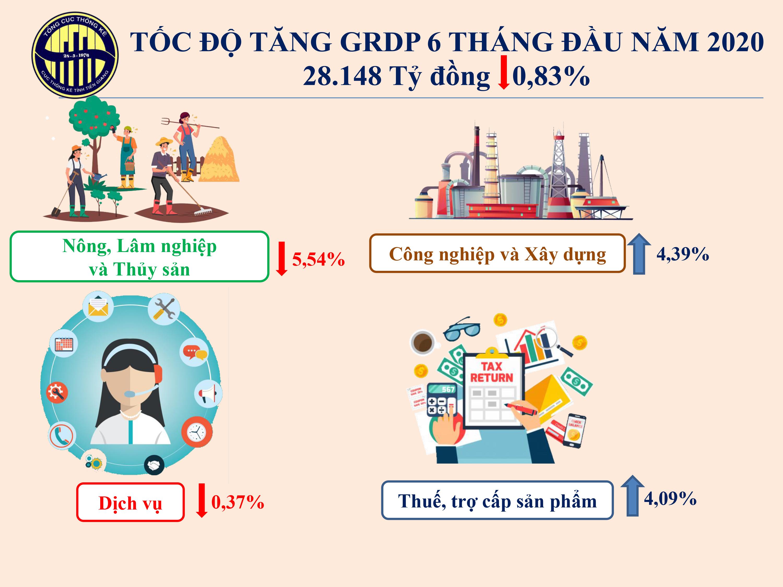 Tổng sản phẩm trên địa bàn tỉnh Tiền Giang 6 tháng đầu năm 2020 bằng 99,17% so cùng kỳ