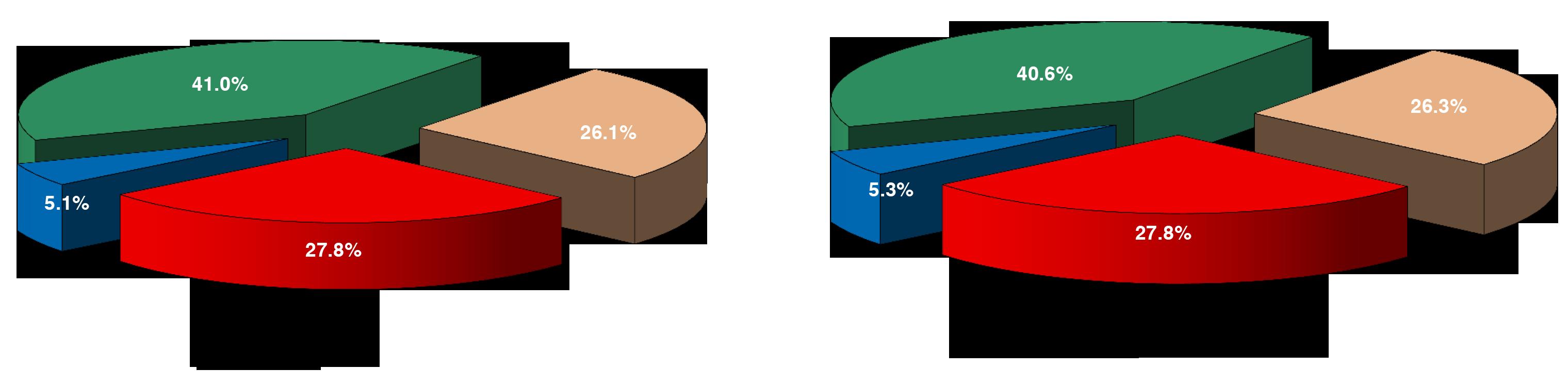 Tăng trưởng kinh tế Tiền Giang 9 tháng đầu năm 2020 đạt 0,45%