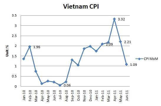Chỉ số giá tiêu dùng (CPI) tháng 12 năm 2014 tại  Tiền Giang tiếp tục giảm 0,24%