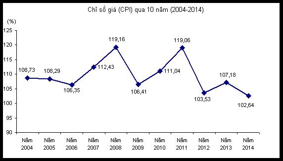 Lạm phát tỉnh Tiền Giang năm 2014  tăng thấp nhất trong 10 năm qua